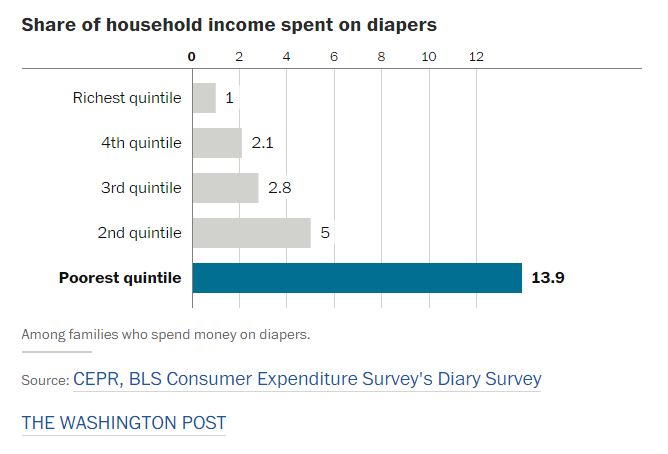 diapers-costs-by-income-level-graph